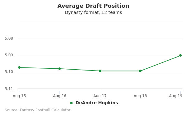 DeAndre Hopkins Average Draft Position Dynasty