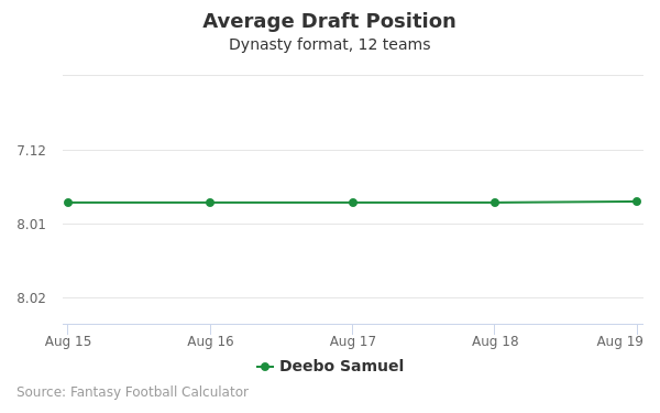 Deebo Samuel Average Draft Position Dynasty