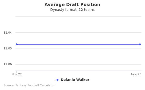 Delanie Walker Average Draft Position Dynasty