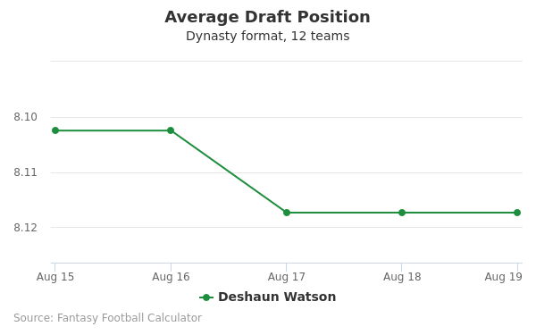 Deshaun Watson Average Draft Position Dynasty