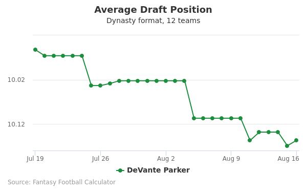 DeVante Parker Average Draft Position Dynasty