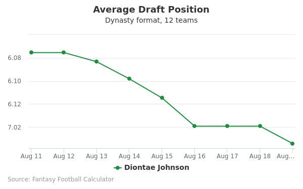 Diontae Johnson Average Draft Position Dynasty