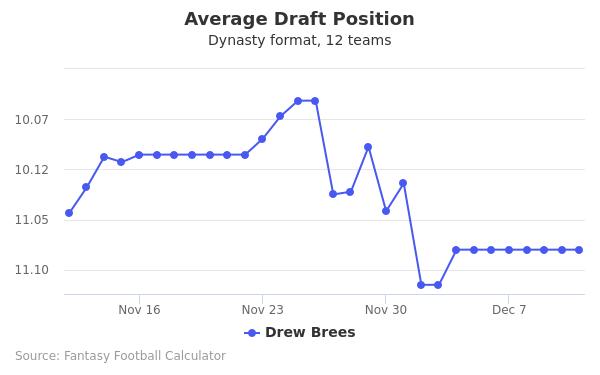 Drew Brees Average Draft Position Dynasty