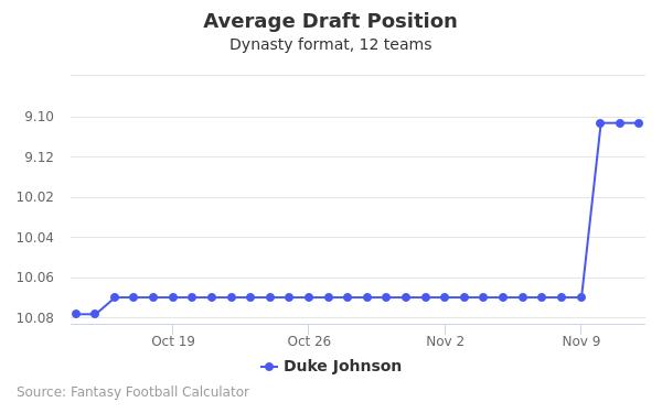 Duke Johnson Average Draft Position Dynasty