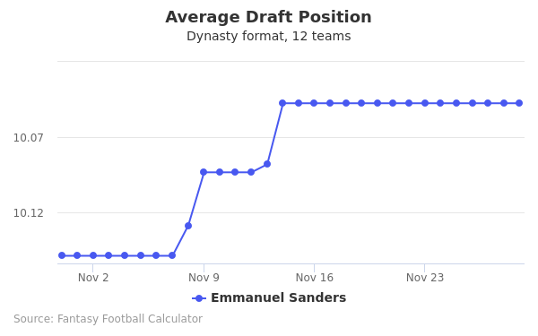 Emmanuel Sanders Average Draft Position Dynasty