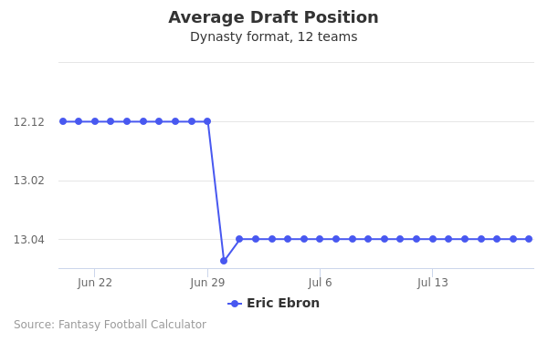 Eric Ebron Average Draft Position Dynasty