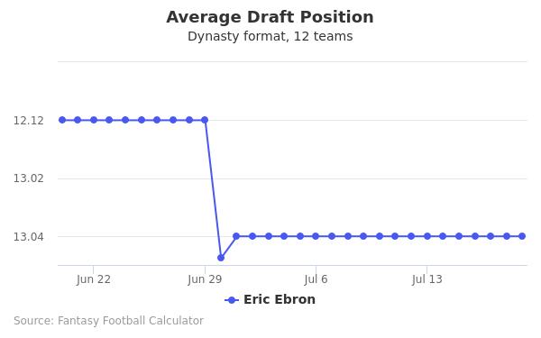 Eric Ebron Average Draft Position