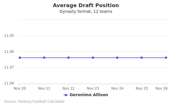 Geronimo Allison Average Draft Position Dynasty