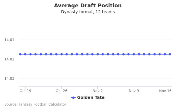 Golden Tate Average Draft Position Dynasty
