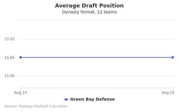 Green Bay Defense Average Draft Position Dynasty
