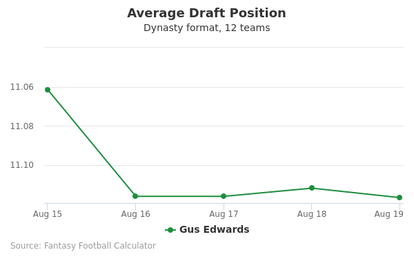 Gus Edwards Average Draft Position Dynasty