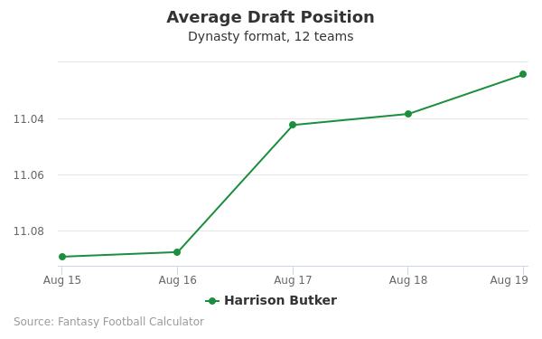 Harrison Butker Average Draft Position Dynasty