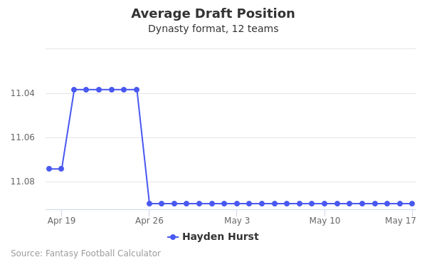 Hayden Hurst Average Draft Position Dynasty