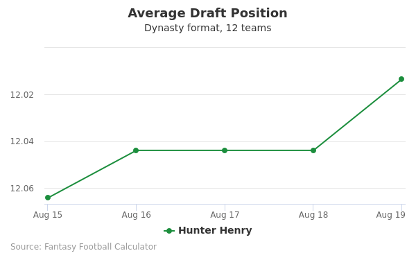 Hunter Henry Average Draft Position Dynasty