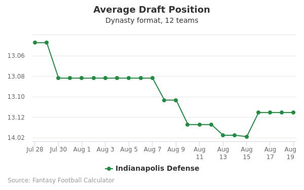Indianapolis Defense Average Draft Position Dynasty