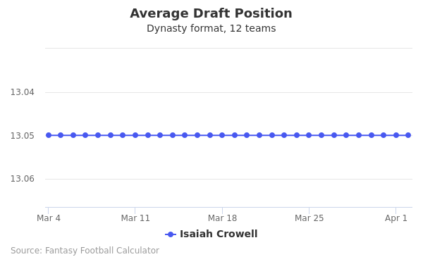 Isaiah Crowell Average Draft Position Dynasty