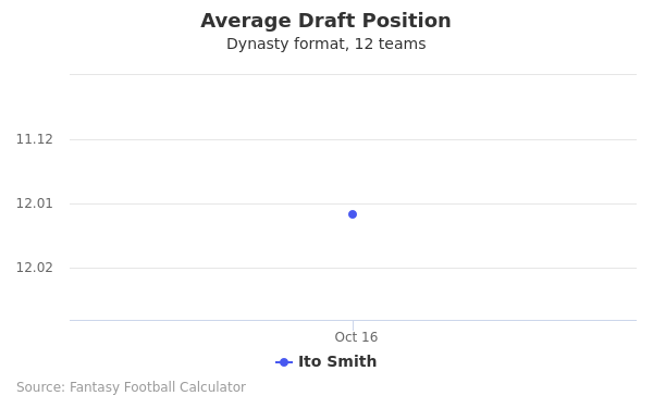 Ito Smith Average Draft Position Dynasty