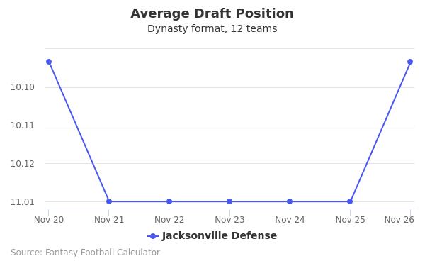 Jacksonville Defense Average Draft Position Dynasty