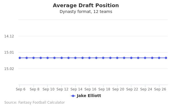 Jake Elliott Average Draft Position Dynasty