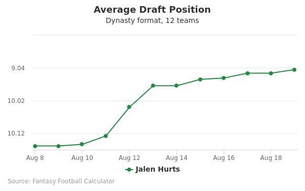 Jalen Hurts Average Draft Position Dynasty