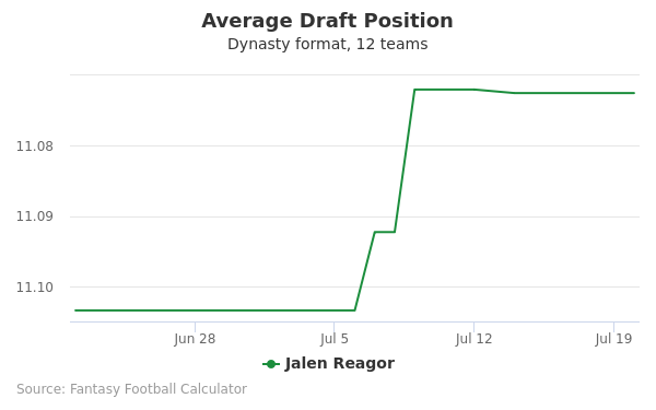 Jalen Reagor Average Draft Position Dynasty