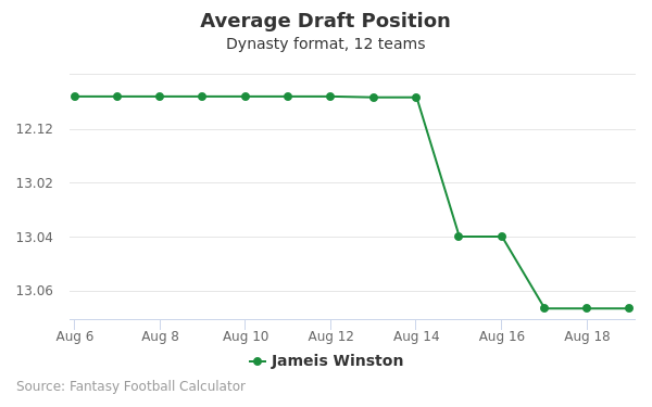 Jameis Winston Average Draft Position Dynasty