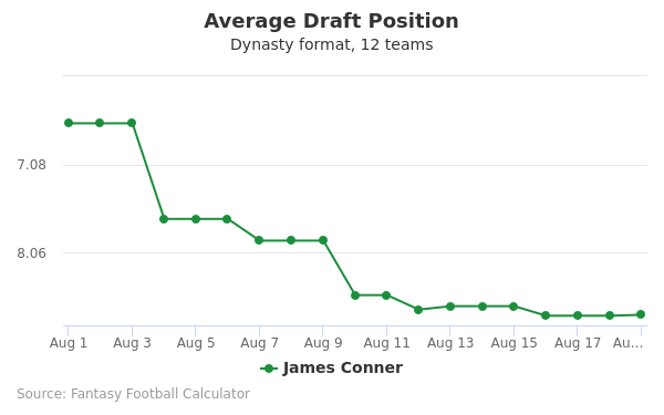James Conner Average Draft Position Dynasty