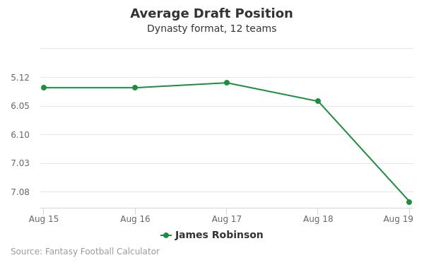James Robinson Average Draft Position Dynasty