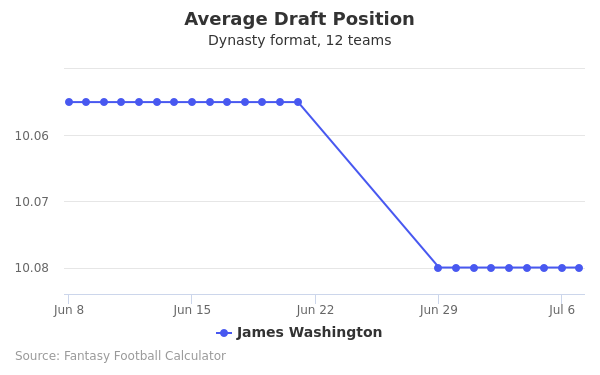 James Washington Average Draft Position Dynasty