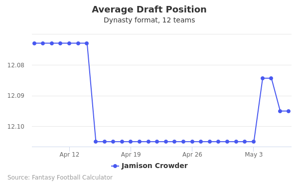 Jamison Crowder Average Draft Position