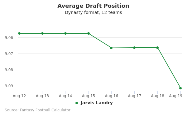 Jarvis Landry Average Draft Position Dynasty