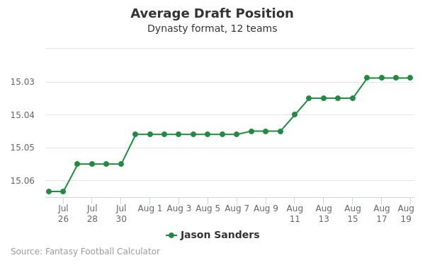Jason Sanders Average Draft Position Dynasty