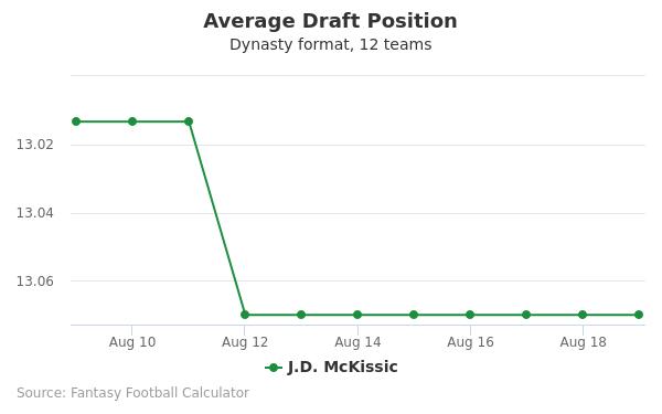 J.D. McKissic Average Draft Position Dynasty