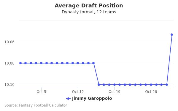 Jimmy Garoppolo Average Draft Position Dynasty