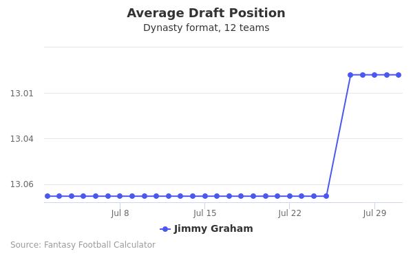 Jimmy Graham Average Draft Position Dynasty
