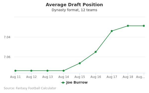 Joe Burrow Average Draft Position Dynasty