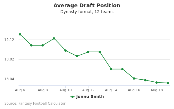 Jonnu Smith Average Draft Position
