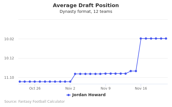 Jordan Howard Average Draft Position Dynasty