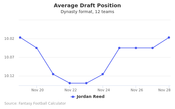 Jordan Reed Average Draft Position Dynasty