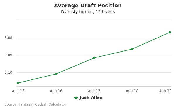 Josh Allen Average Draft Position Dynasty