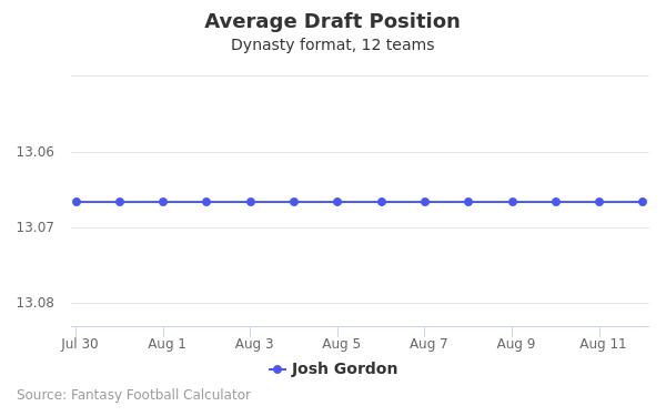 Josh Gordon Average Draft Position Dynasty