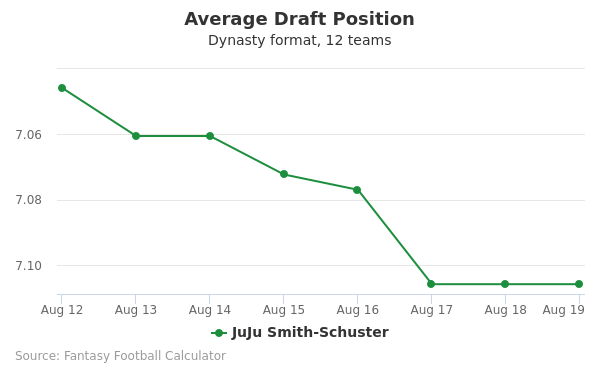 JuJu Smith-Schuster Average Draft Position Dynasty