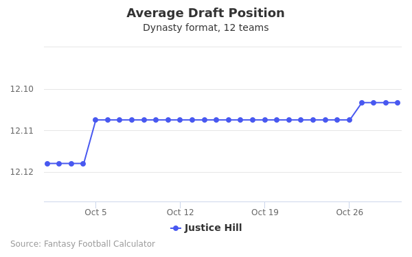 Justice Hill Average Draft Position Dynasty