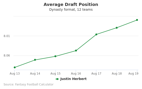 Justin Herbert Average Draft Position Dynasty