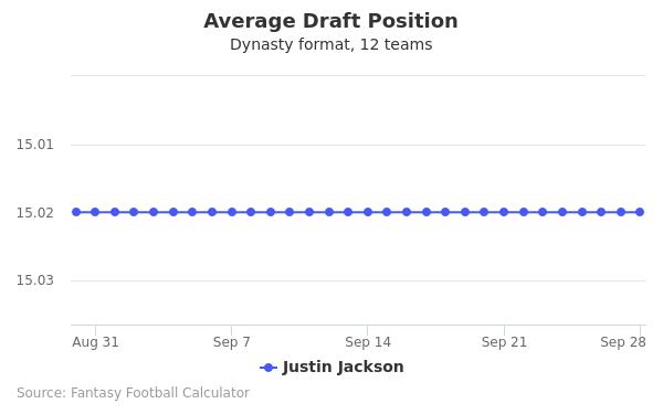 Justin Jackson Average Draft Position Dynasty