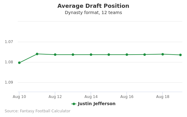 Justin Jefferson Average Draft Position Dynasty