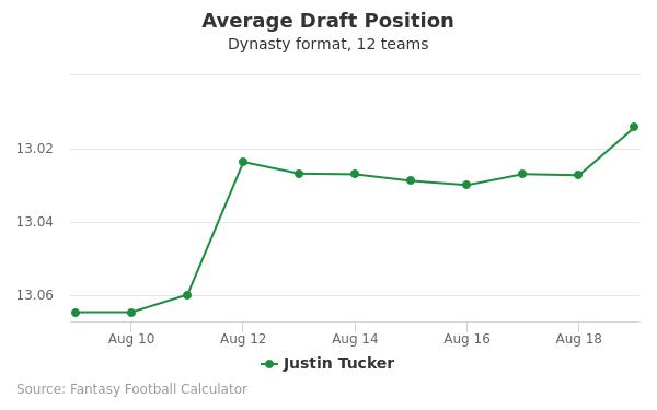 Justin Tucker Average Draft Position Dynasty