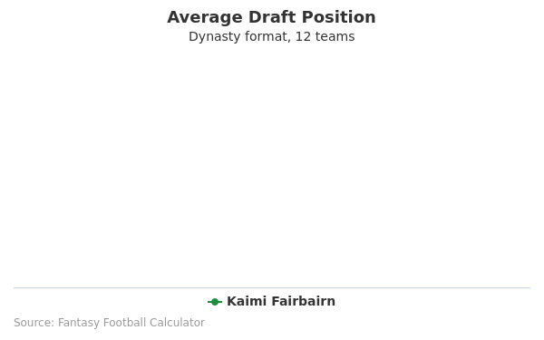 Kaimi Fairbairn Average Draft Position Dynasty
