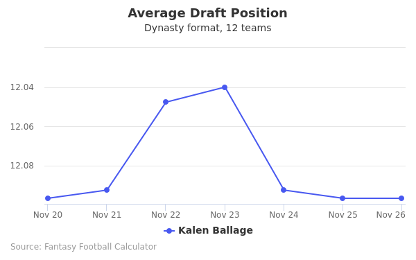 Kalen Ballage Average Draft Position Dynasty