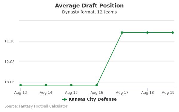 Kansas City Defense Average Draft Position Dynasty